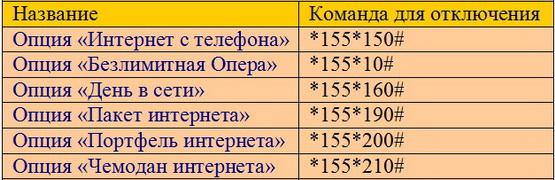 tarif-dzhekpot-na-tele-2