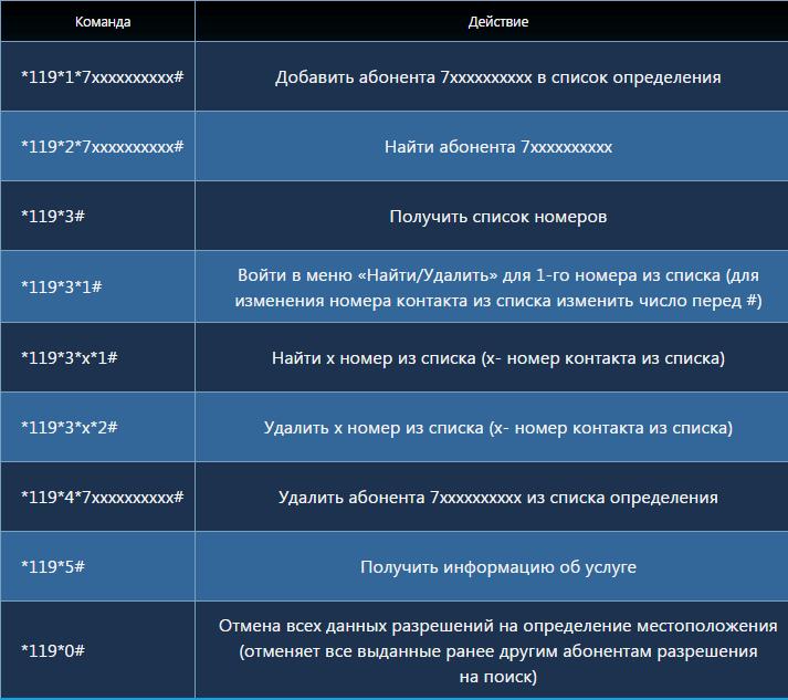 """Удобная услуга """"Геопоиск"""" от оператора Теле 2: особенности и стоимость"""