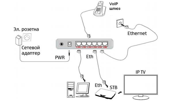 Схема подключения роутера и тв-приставки