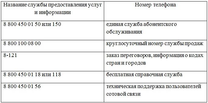 Ростелеком для физических лиц: телефония, интернет, IPTV, ЭЦП