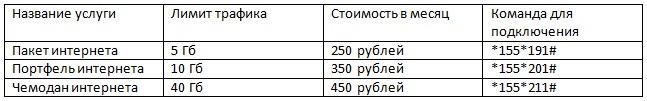 Тарифы на мобильный интернет: как было при Ростелеком и стало с Теле2?
