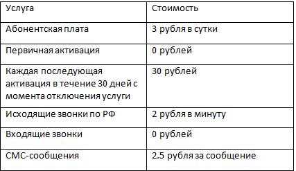 Ростелеком и его услуга Роуминг по-домашнему, условия и тарифы