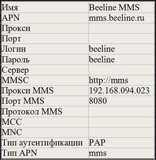 Подключение и правильная настройка услуги ММС на Билайне