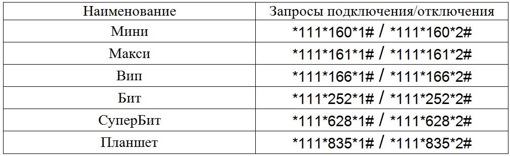 МТС безлимитный интернет для модема: тарифы, описание