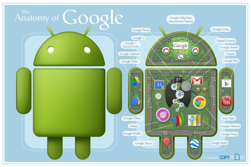 Андроид что такое: описание операционной системы