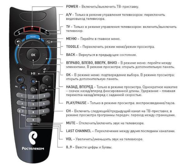 Настройка пульта Ростелеком для телевизора и приставки