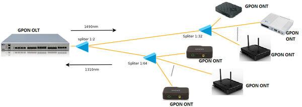 Технология GPON Ростелеком – тарифы и настройка