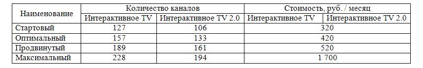 Тарифы Ростелекома на домашний интернет и ТВ