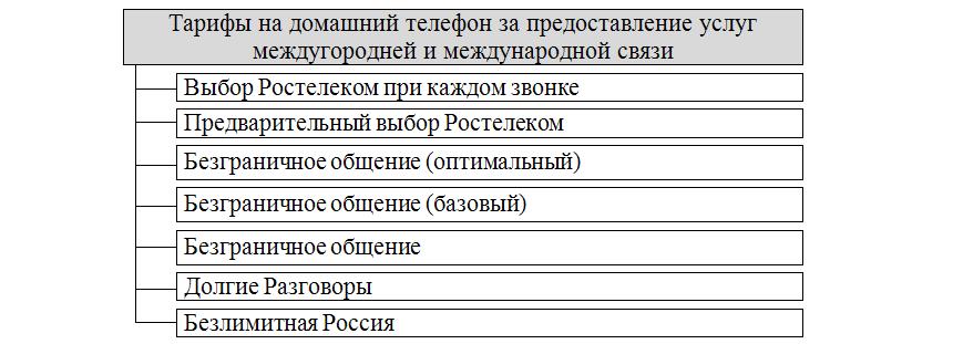 Тарифы Ростелеком на домашний телефон