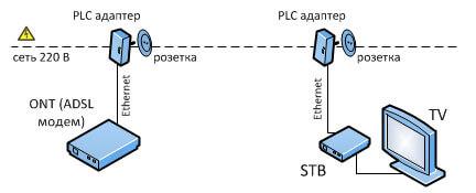 PLC-адаптер от Ростелекома
