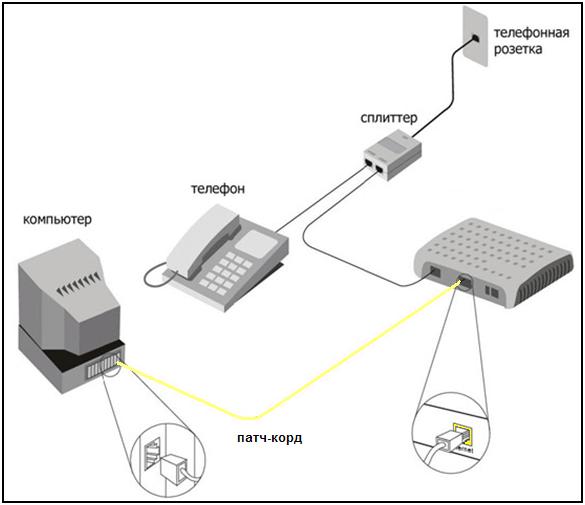 Варианты подключения интернета Ростелеком в частном доме