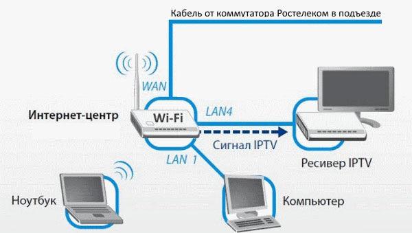 Подключение и настройка ТВ приставки Ростелеком — пошаговая инструкция