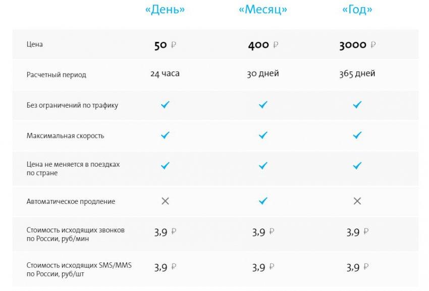 Yota во Владимирской области, тарифы, отзывы, зона покрытия