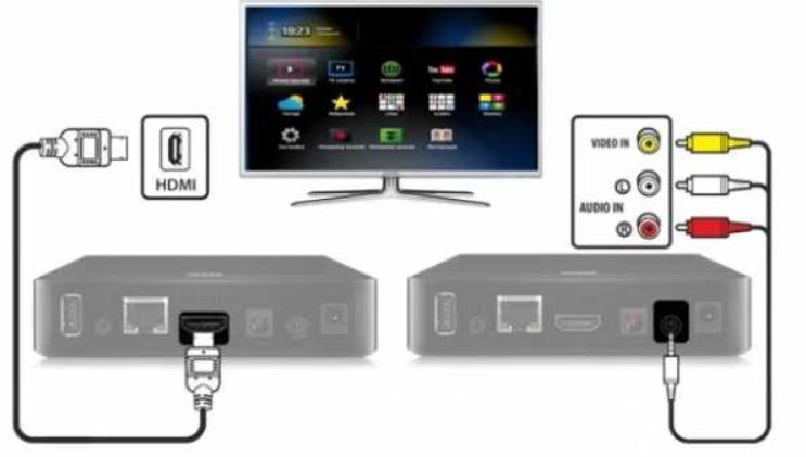Способы подключить второй телевизор к приставке Ростелеком